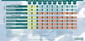 Canna Nutrients Feeding Chart Canna Future Garden Hydroponics