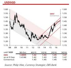 Chart Of The Day Whats In Store For The Sgd In 2016