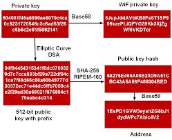 Bitcoin addresses are created using public keys. Bitcoins