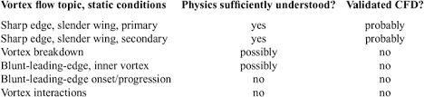 The Discovery And Prediction Of Vortex Flow Aerodynamics