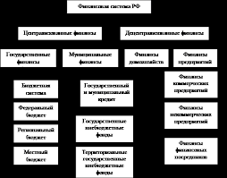 Реферат Финансовая система России   обеспечивающие формирование и использование финансовых ресурсов соответственно у хозяйствующих субъектов у населения у государства и органов местного
