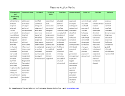 List Of Good Action Words For Resumes Free Resume