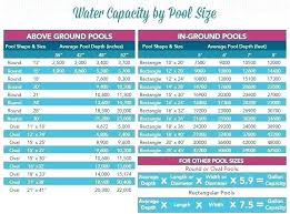 Pool Chemical Chart Sagliklicilt Club