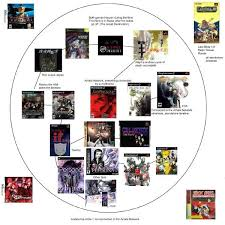 Smt Multiverse Chart Shin Megami Tensei Community Thread Be Your True Demon Neogaf
