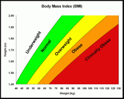 Are You Obese Chart Have You Had A Medical Recently J Nicholls Associatesj