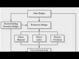 how to make a budget business accounting how to make a budget youtube