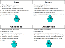 Dispensation Of Grace Chart Of Dispensations And Parenting 1 Mostlysensible