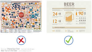 Simple Info Graphics 19 Warning Signs Your Infographic Stinks