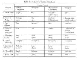 Characteristics Of Four Market Structures Matrix Chart Market Structure Meaning Characteristics And Forms Economics