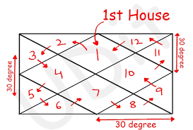 Udit Chauhan Part 1 Understanding Lagna Chart Pure Vedic