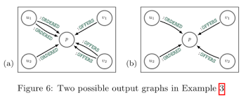 Graph Databases Updating Graph Databases With Cypher The Morning Paper