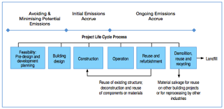 sustainable architecture a personal essay biomimetic design diagram 1 life cycle phases of building