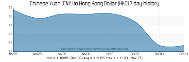 Cny To Hkd Chart 1000 Cny To Hkd Convert 1000 Chinese Yuan To Hong Kong
