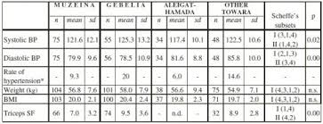 76 Best Of Photography Of Standard Blood Pressure Chart