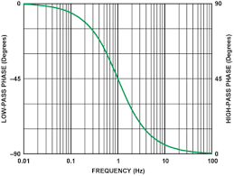 Phase Response In Active Filters Part 2 The Low Pass And