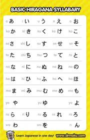 Full Japanese Alphabet Chart Learning Japanese Hiragana And Katakana Pdf