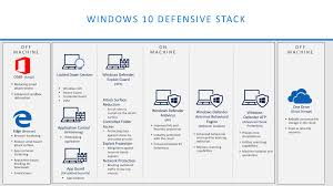 your company should define specific device scenarios with diffe security configurations not all devices need the same protection