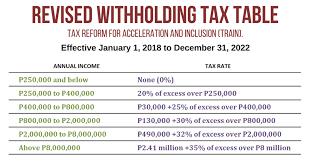 Bir Tax Chart 2019 Revised Withholding Tax Table Bureau Of Internal Revenue