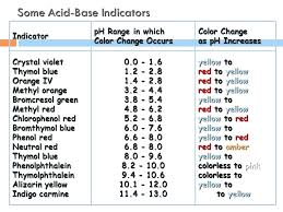 Phenol Red Ph Indicator Color Chart Bedowntowndaytona Com