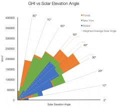 Wall Mounted Solar A Rising Trend Or Barely Hanging On