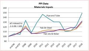 Steel Price Chart 2013 Steel Statistics And Steel Cost Increase Affect On