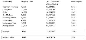 Midland Opp Costing