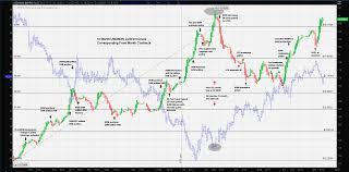Usd Mxn Chart Fx Trader Magazine Fundamental Analysis Usd Mxn