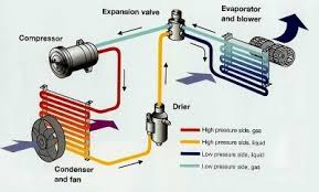 how car air conditioner works. this particular refrigerant was specifically created for the automotive industry sometime in late 1980\u0027s which is slightly different than home or how car air conditioner works quora