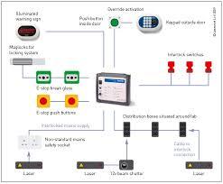 laser safety solutions interlock systems ics 5 lasermet ics 5 laser interlock