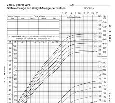 Percentile Height And Weight Chart Growth Charts Seasons Medical