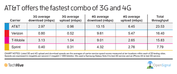 Lte Vs 4g Buy 4g Lte Or Wifi Only Android Forums At Androidcentral Com