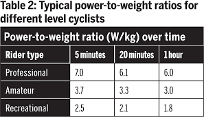 The Importance Of Power To Weight And How To Improve Yours