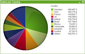 Area Code Chart In Numerical Sequence Pie Chart Qlikview