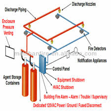hfc 227ea fm200 clean gas fire suppression system buy hfc 227ea hfc 227ea fm200 clean gas fire suppression system
