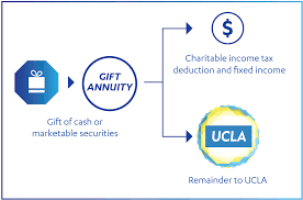 after the lifetime of the annuitant beneficiary the balance of the annuity pes to ucla for the purpose you designated