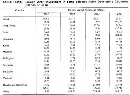 essay on foreign direct investment fdi  foreign direct investment