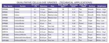 Paper Grade Comparison Chart Cellulose Filter Paper Qualitative Grade Cfp4 Pack 100