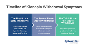 Facts About Klonopin Withdrawal Clonazepam Withdrawal Timeline