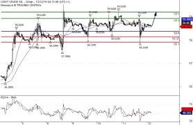 Wti Chart Crude Oil Price News And Forecast Wti Holding Minor Support