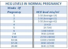 Hcg Levels After Ivf Chart Hcg Levels Early Pregnancy What Doctors Want You To Know