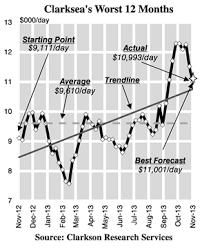 Clarksea Index Chart Uncategorized Clarksons Research