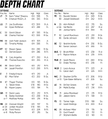Georgia Tech Football Roster Depth Chart Nc States Depth Chart Vs Georgia Tech With Notes Pack