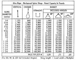 4 Leg Chain Sling Chart Calculating Sling Legs