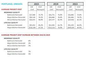 Average Cost Of Bathroom Remodel 2013 Enchanting Typical Home Renovation Costs Typical Renovation Costs Outdoor