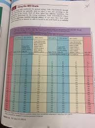 Wire Ampacity Chart In Conduit 1 Determine The Maximum Ampacity For The Followin