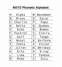 Did call center work for several years and i can't remember the rest, but it was funny that people's choices might have some regional flavor. Military Phonetic Alphabet Chart Drone Fest