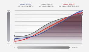 Matrix Shaft Swing Speed Chart S Plus Mca Golf