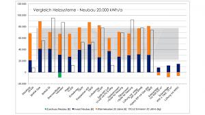 Heizsysteme Kostenvergleich | Gauß Gmbh | Altensteig Nagold