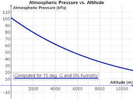 Air Pressure Altitude Chart Atmospheric Gasses Physical Geography