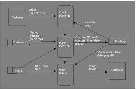 System Data Flow Chart Data Flow Diagrams Systems Flowcharts Gcse Revision Ict